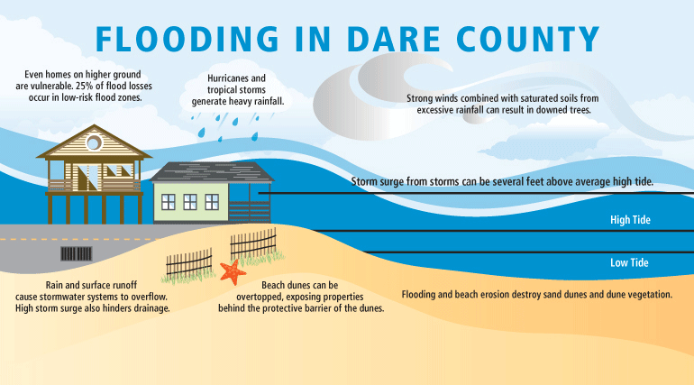 flooding in dare county